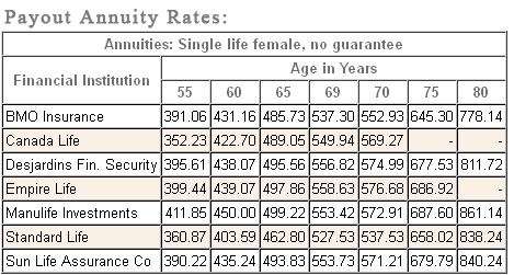 female payout annuity rates